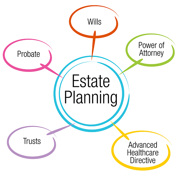 Wills Probate Law
